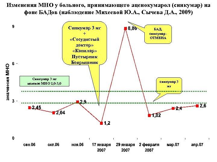 Изменения МНО у больного, принимающего аценокумарол (синкумар) на фоне БАДов (наблюдение Михеевой Ю. А.