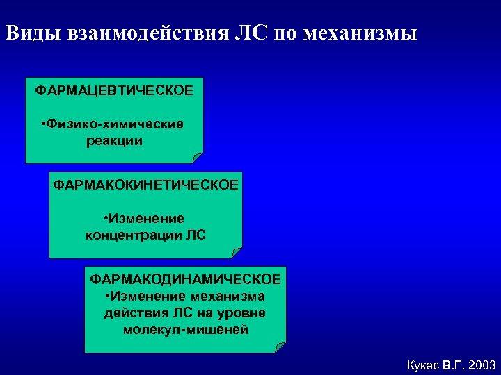 Виды взаимодействия ЛС по механизмы ФАРМАЦЕВТИЧЕСКОЕ • Физико-химические реакции ФАРМАКОКИНЕТИЧЕСКОЕ • Изменение концентрации ЛС
