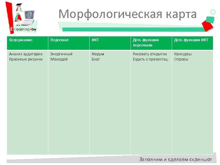Морфологическая карта Содержание Персонал ИКТ Доп. функции персонала Доп. функции ИКТ Анализ аудитории Красивые