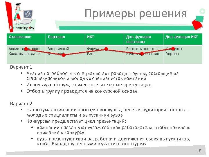 Примеры решения Содержание Персонал ИКТ Доп. функции персонала Доп. функции ИКТ Анализ аудитории Красивые