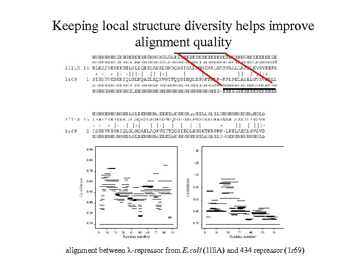 Keeping local structure diversity helps improve alignment quality alignment between -repressor from E. coli