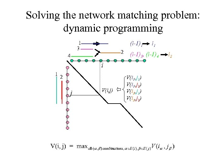 Solving the network matching problem: dynamic programming 1 3 (i-1)1 2 4 (i-1)3, (i-1)4