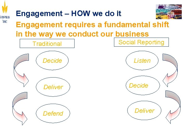 Engagement – HOW we do it Engagement requires a fundamental shift in the way