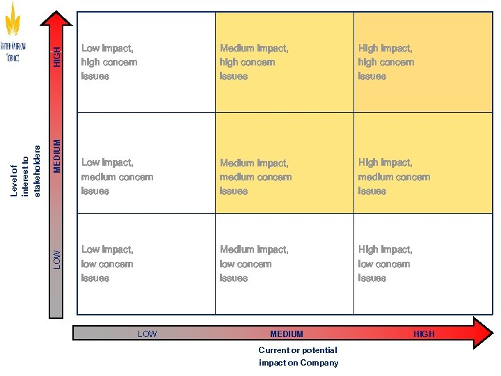 HIGH MEDIUM LOW Level of interest to stakeholders Low impact, high concern issues Medium