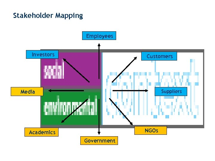 Stakeholder Mapping Employees Investors Customers Media Suppliers NGOs Academics Government www. englandmarketing. co. uk