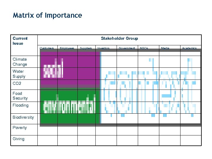 Matrix of Importance Current Issue Stakeholder Group Customers Employees Climate Change Water Supply CO