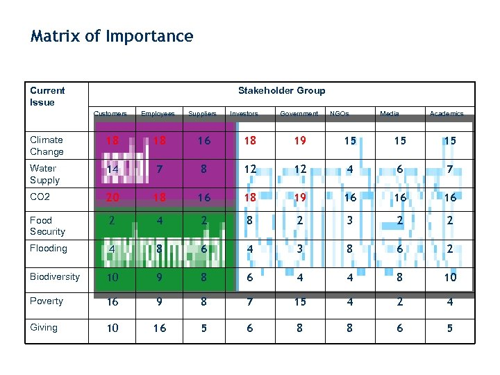 Matrix of Importance Current Issue Stakeholder Group Customers Employees Suppliers Climate Change 18 18