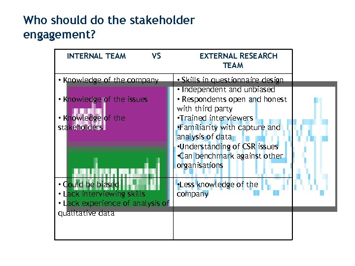 Who should do the stakeholder engagement? INTERNAL TEAM VS • Knowledge of the company