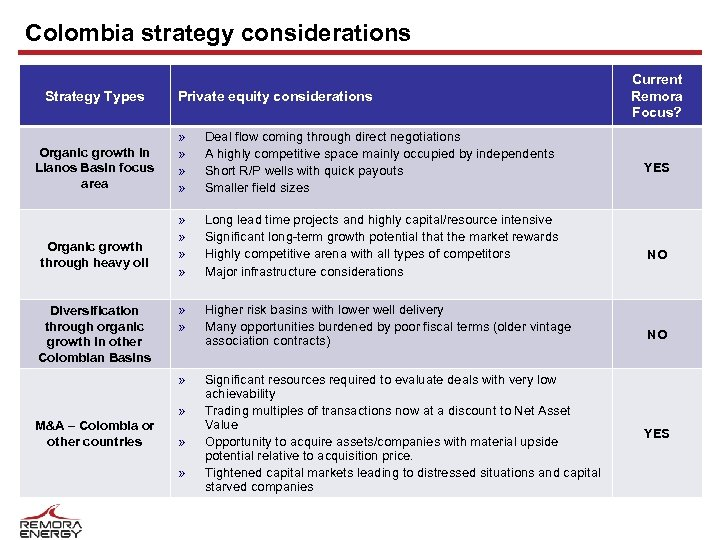 Colombia strategy considerations Strategy Types Private equity considerations Organic growth through heavy oil Diversification