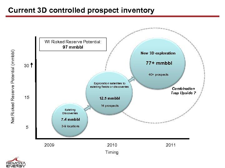 Current 3 D controlled prospect inventory Net Risked Reserve Potential (mmbbl) WI Risked Reserve