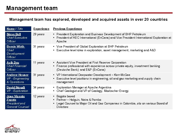 Management team has explored, developed and acquired assets in over 20 countries Name /