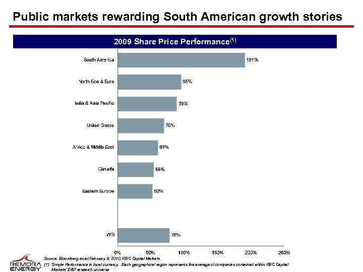 Public markets rewarding South American growth stories 2009 Share Price Performance(1) Source: Bloomberg as