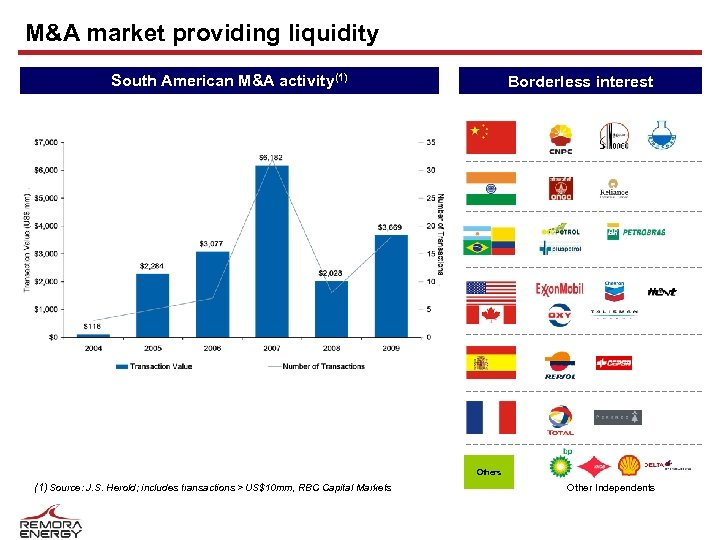 M&A market providing liquidity South American M&A activity(1) Borderless interest Others (1) Source: J.