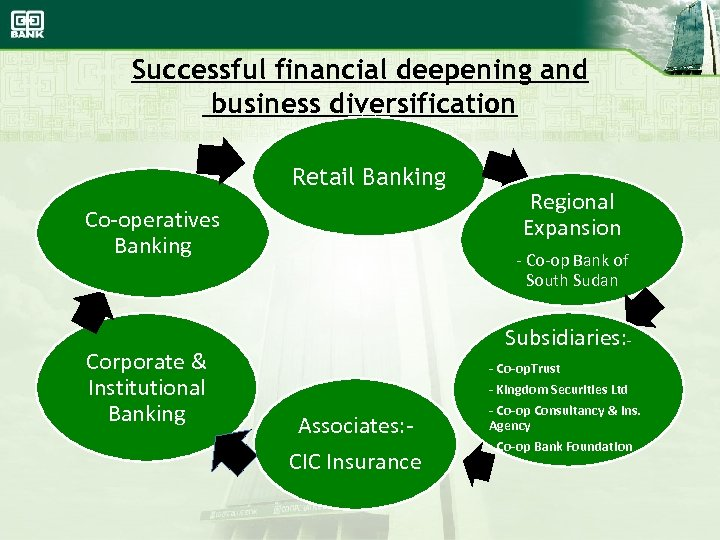 Successful financial deepening and business diversification Retail Banking Co-operatives Banking Corporate & Institutional Banking