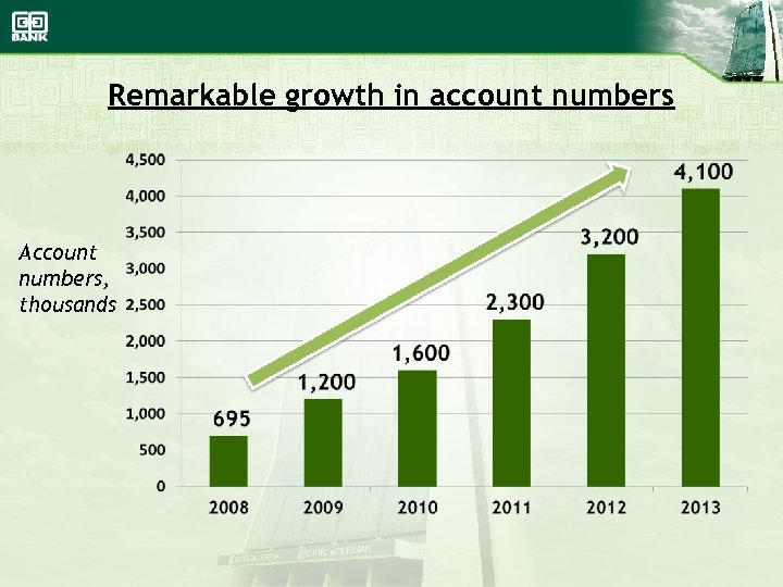 Remarkable growth in account numbers Account numbers, thousands