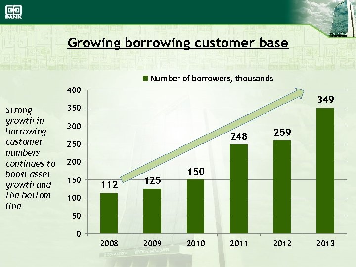 Growing borrowing customer base Number of borrowers, thousands 400 Strong growth in borrowing customer