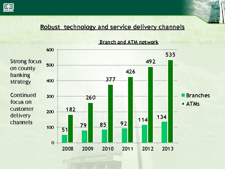 Robust technology and service delivery channels Branch and ATM network 600 Strong focus on