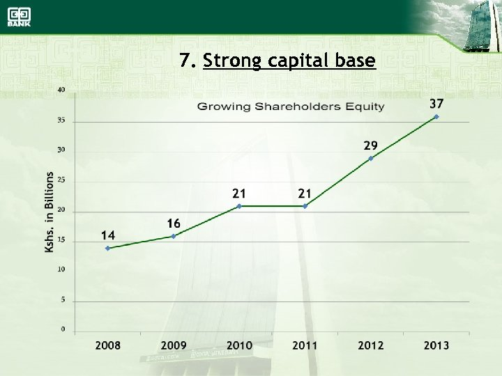 7. Strong capital base