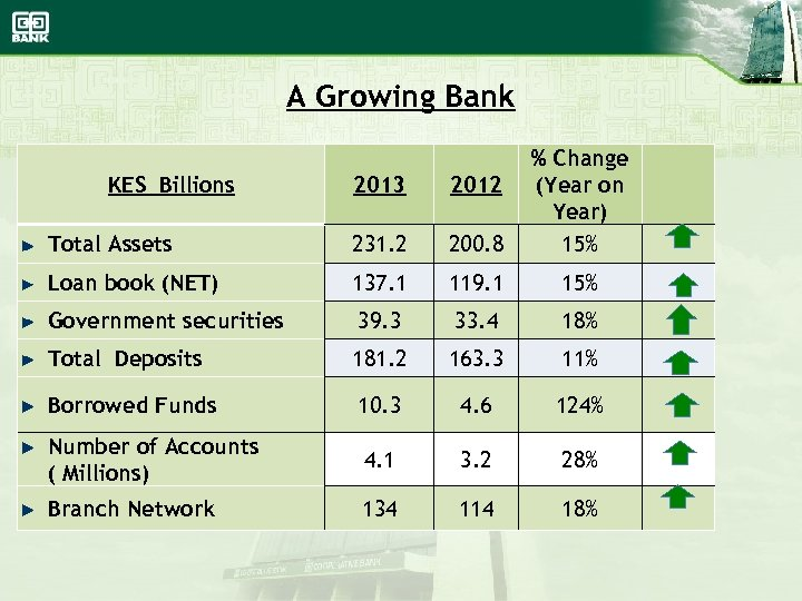 A Growing Bank 2013 2012 Total Assets 231. 2 200. 8 % Change (Year