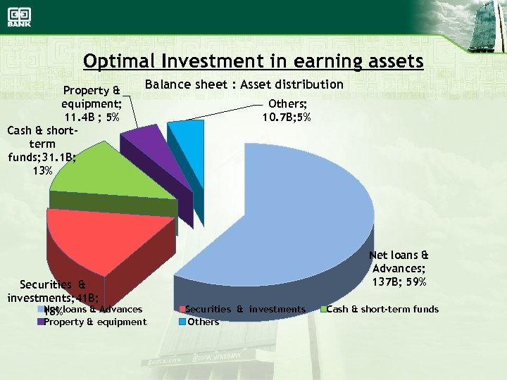 Optimal Investment in earning assets Property & equipment; 11. 4 B ; 5% Cash