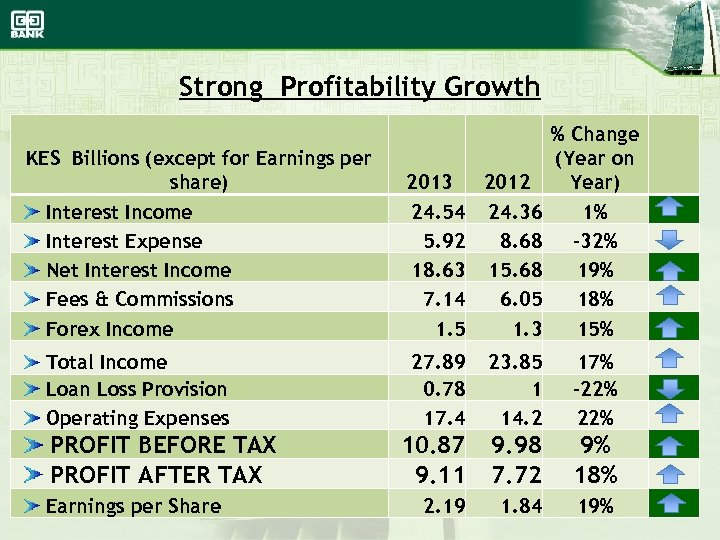 Strong Profitability Growth KES Billions (except for Earnings per share) Interest Income Interest Expense