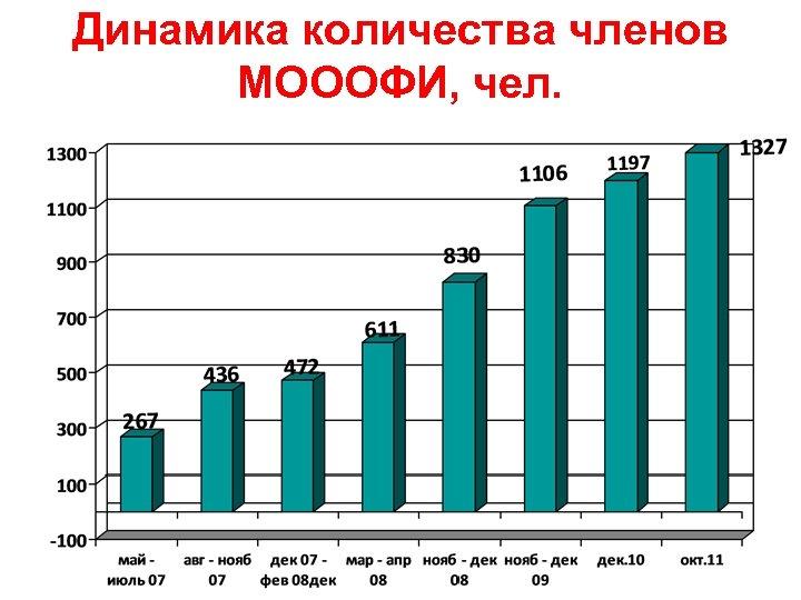 Динамика количества членов МОООФИ, чел.