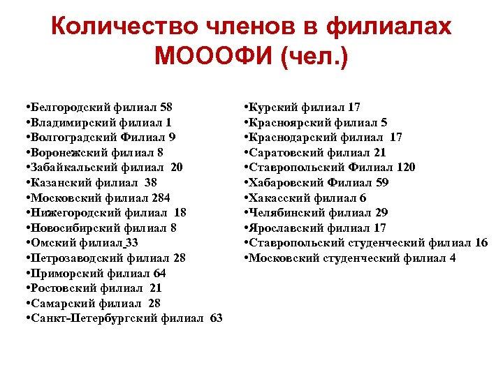 Количество членов в филиалах МОООФИ (чел. ) • Белгородский филиал 58 • Владимирский филиал