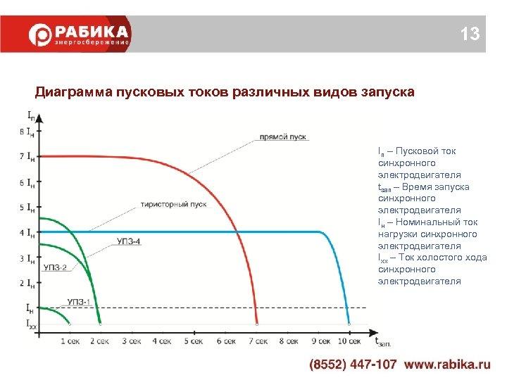 13 Диаграмма пусковых токов различных видов запуска Iп – Пусковой ток синхронного электродвигателя tзап