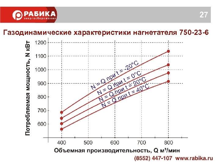 27 Газодинамические характеристики нагнетателя 750 -23 -6