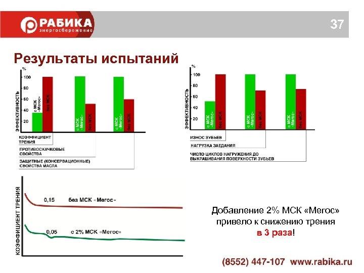 37 Результаты испытаний Добавление 2% МСК «Мегос» привело к снижению трения в 3 раза!