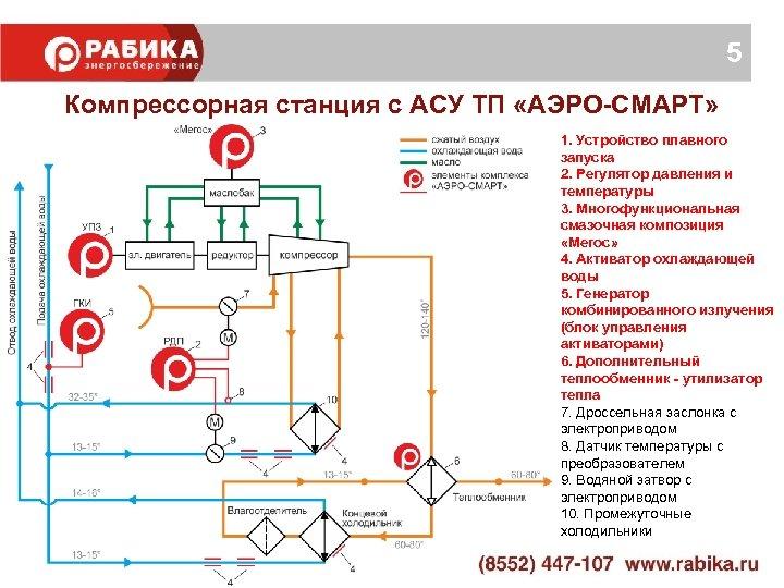 5 Компрессорная станция с АСУ ТП «АЭРО-СМАРТ» 1. Устройство плавного запуска 2. Регулятор давления