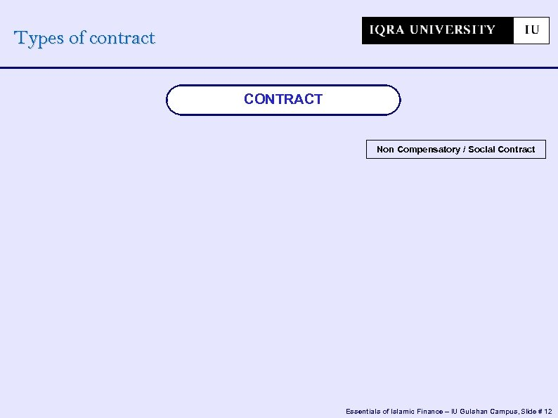 Types of contract CONTRACT Non Compensatory / Social Contract Essentials of Islamic Finance –