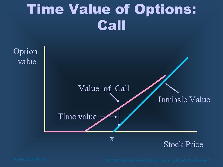 Time Value of Options: Call Option value Value of Call Intrinsic Value Time value