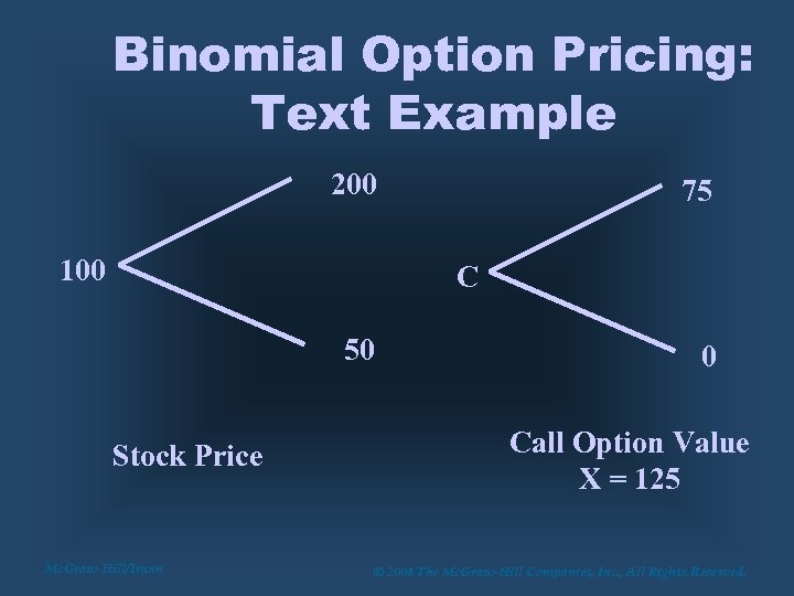 Binomial Option Pricing: Text Example 200 100 75 C 50 Stock Price Mc. Graw-Hill/Irwin