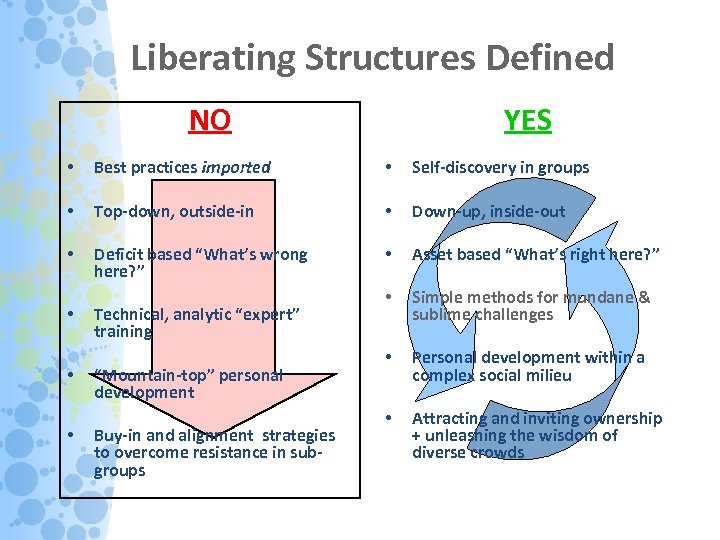 Liberating Structures Defined NO YES • Best practices imported • Self-discovery in groups •