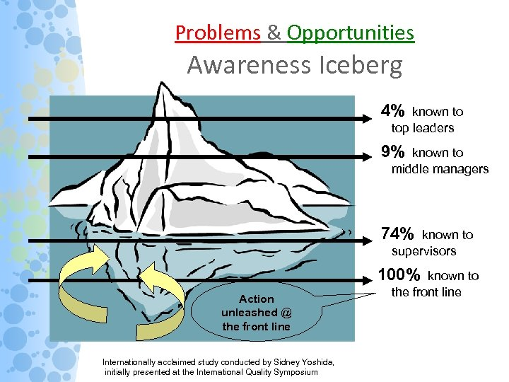 Problems & Opportunities Awareness Iceberg 4% known to top leaders 9% known to middle
