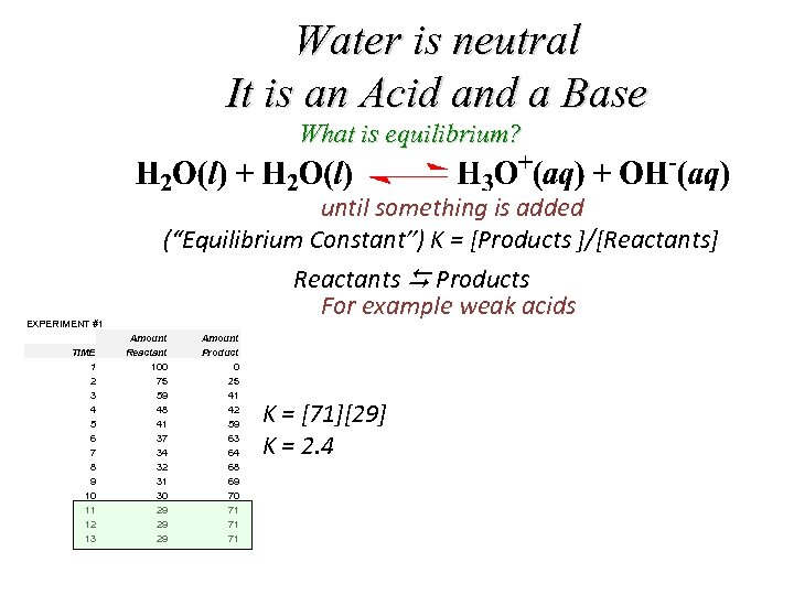 Water is neutral It is an Acid and a Base What is equilibrium? until