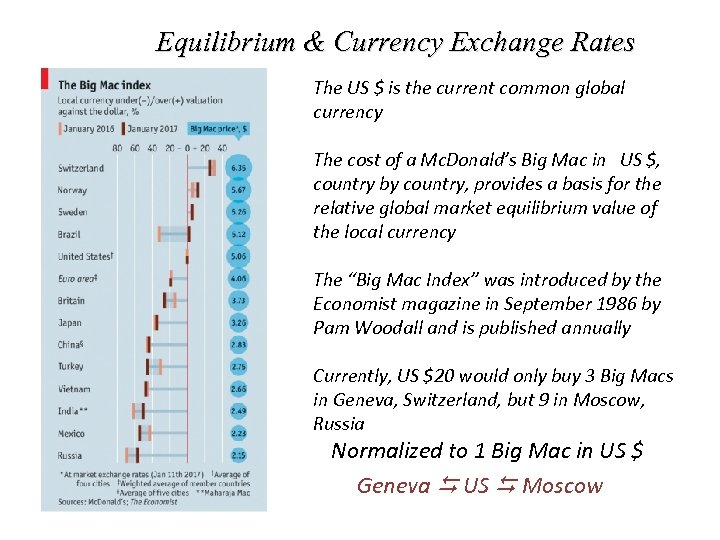 Equilibrium & Currency Exchange Rates The US $ is the current common global currency