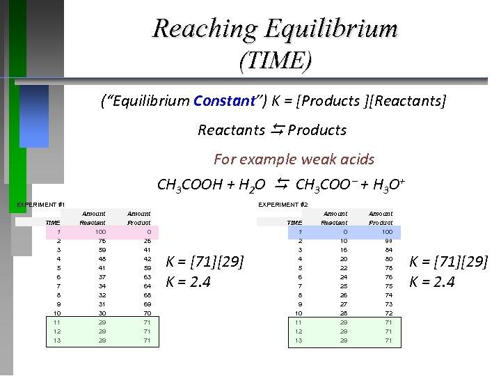 """Reaching Equilibrium (TIME) (""""Equilibrium Constant"""") K = [Products ][Reactants] Reactants Products For example weak"""