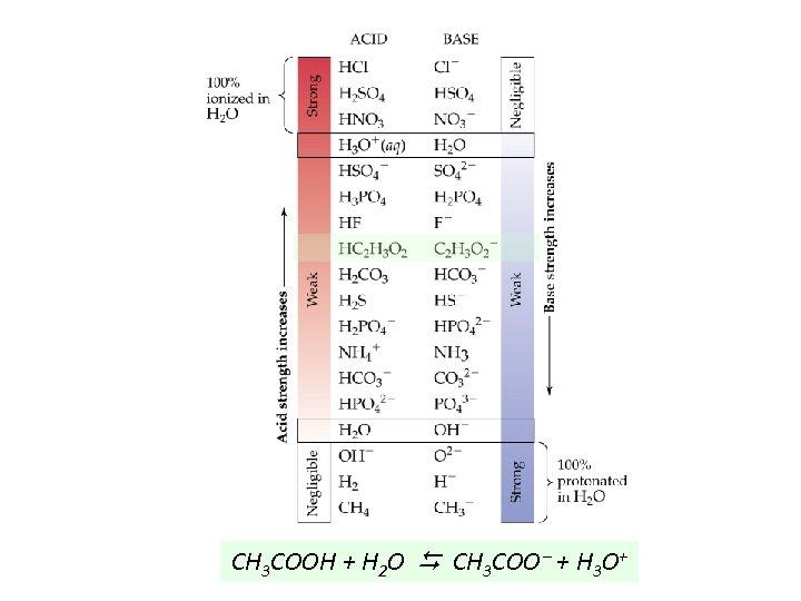 CH 3 COOH + H 2 O CH 3 COO + H 3 O+