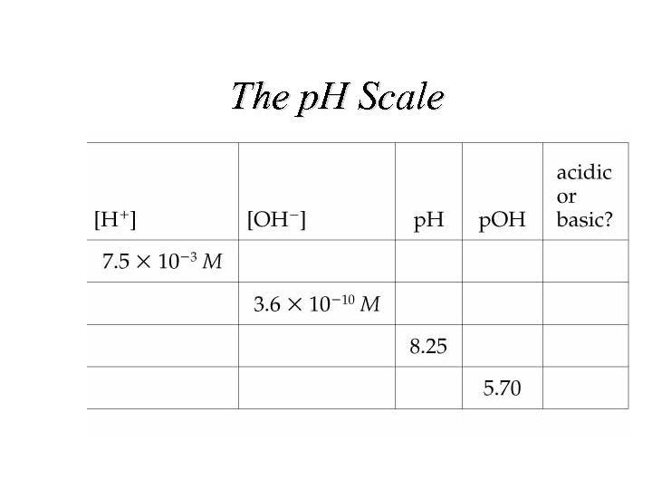The p. H Scale
