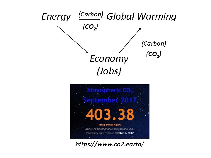 Energy (Carbon) (CO 2) Global Warming (Carbon) Economy (Jobs) https: //www. co 2. earth/