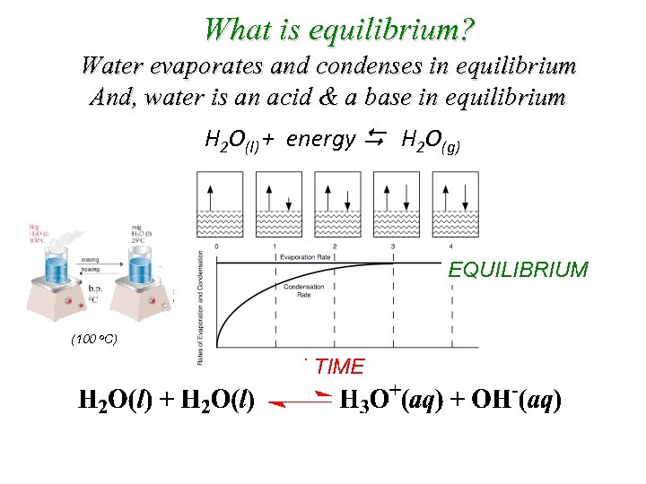 What is equilibrium? Water evaporates and condenses in equilibrium And, water is an acid