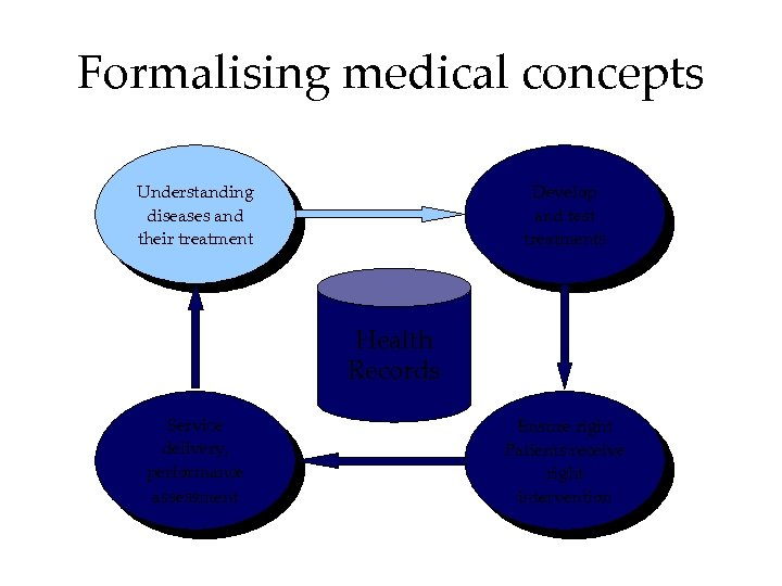 Formalising medical concepts Understanding diseases and their treatment Develop and test treatments Health Records