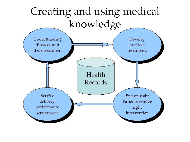 Creating and using medical knowledge Understanding diseases and their treatment Develop and test treatments
