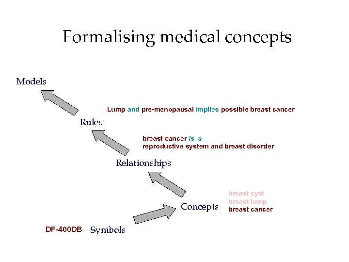 Formalising medical concepts Models Lump and pre-menopausal implies possible breast cancer Rules breast cancer