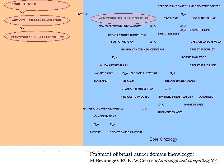 CANCER SCENARIO IS_A REPRODUCTIVE SYSTEM AND BREAST DISORDERS IS-CCC-OF IS_A WOMAN WITH POSSIBLE BREAST