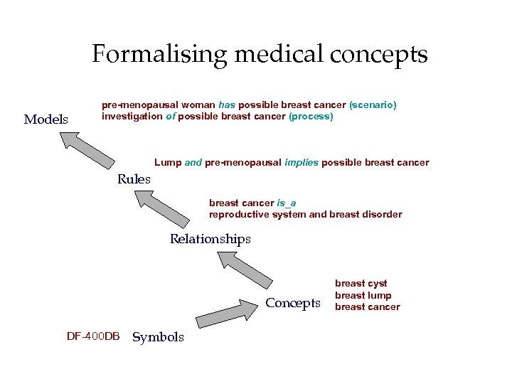 Formalising medical concepts Models pre-menopausal woman has possible breast cancer (scenario) investigation of possible