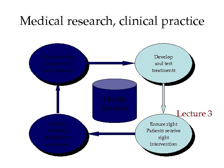 Medical research, clinical practice Understanding diseases and their treatment Develop and test treatments Health