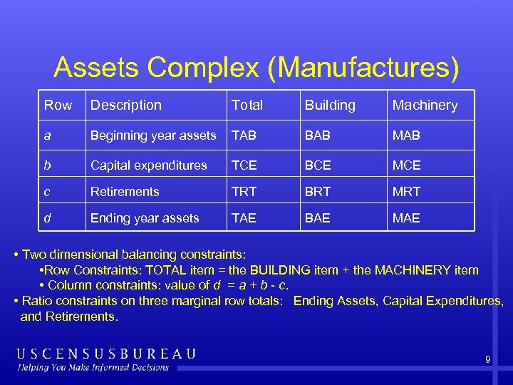 Assets Complex (Manufactures) Row Description Total Building Machinery a Beginning year assets TAB BAB